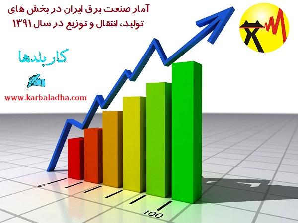 آمار صنعت برق ایران- وب سایت کاربلدها