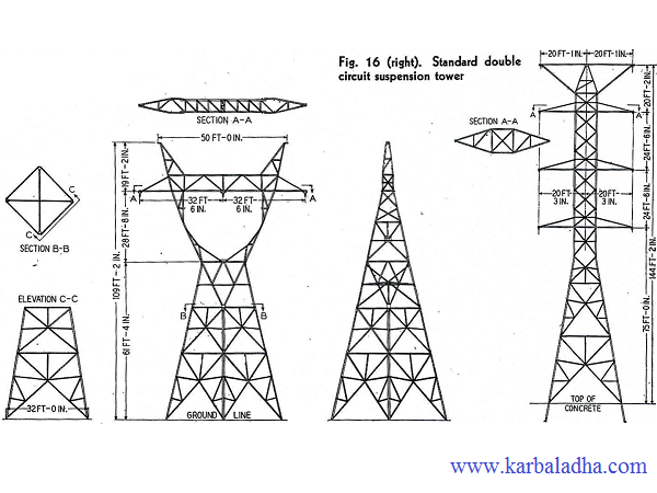 جزوه طراحی خطوط انتقال برق- وب سایت کاربلدها