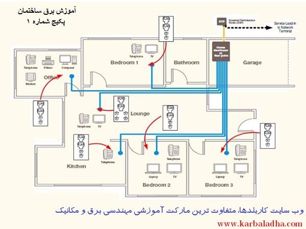 نقشه برق ساختمان- وب سایت کاربلدها