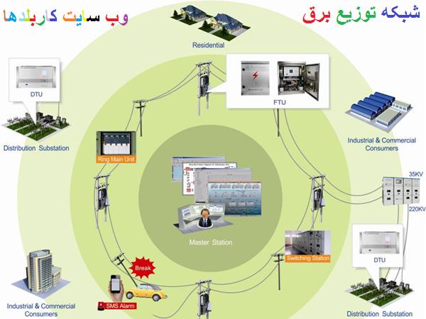 سیستم های توزیع برق