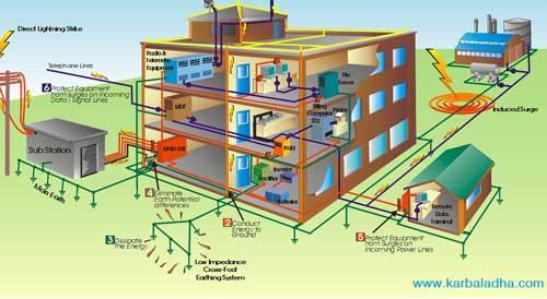 محاسبات سیستم زمین یک نمونه واقعی ایستگاه پمپاژ تهیه شده