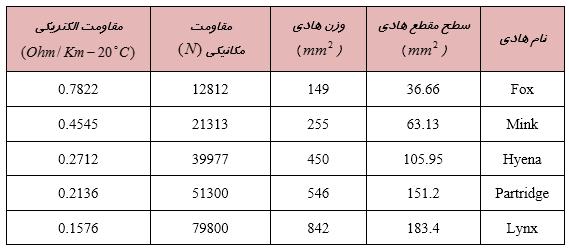 مشخصات الکتریکی و مکانیکی هادی های هوایی 20 کیلوولت
